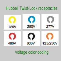 Voltage color coding